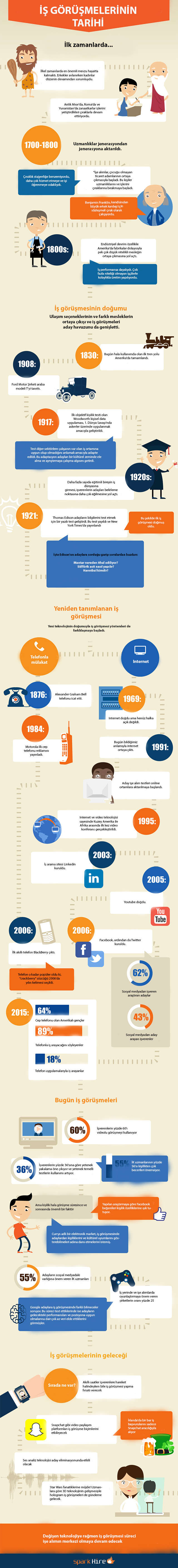 The-Evolution-of-the-Job-Interview-Infographic